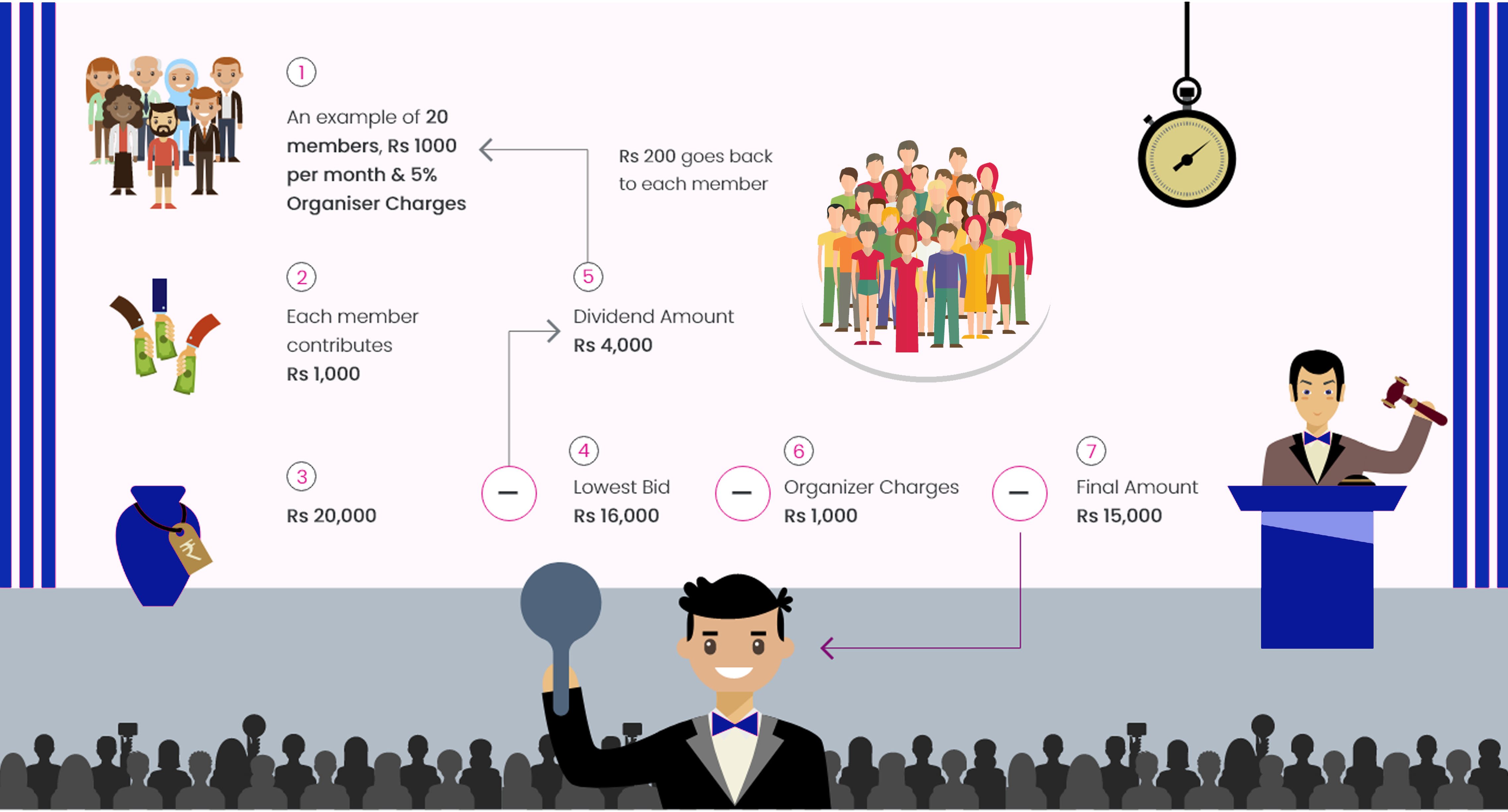 How-does-chit-fund-works